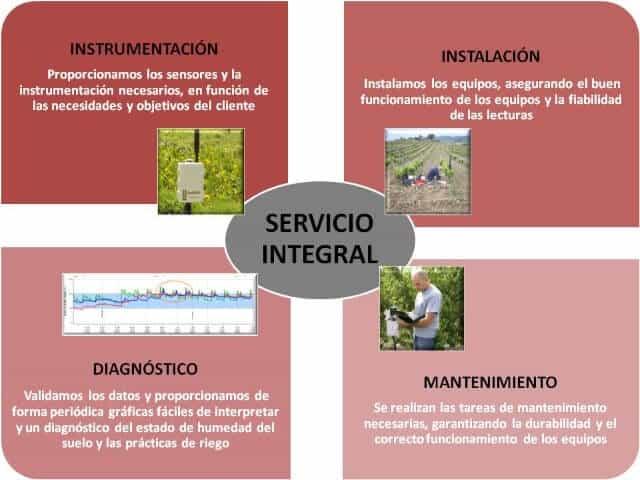 Servicio ECH2OSYSTEM de Gestión Integral del agua de riego