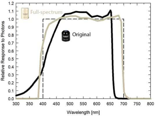 sensor cuantico para medir radiacion par grafica espectro